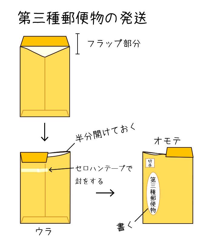 第三種郵便物の発送の図