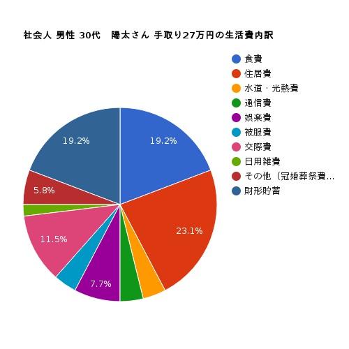 社会人30代男性手取り27万円の生活費の内訳円グラフ